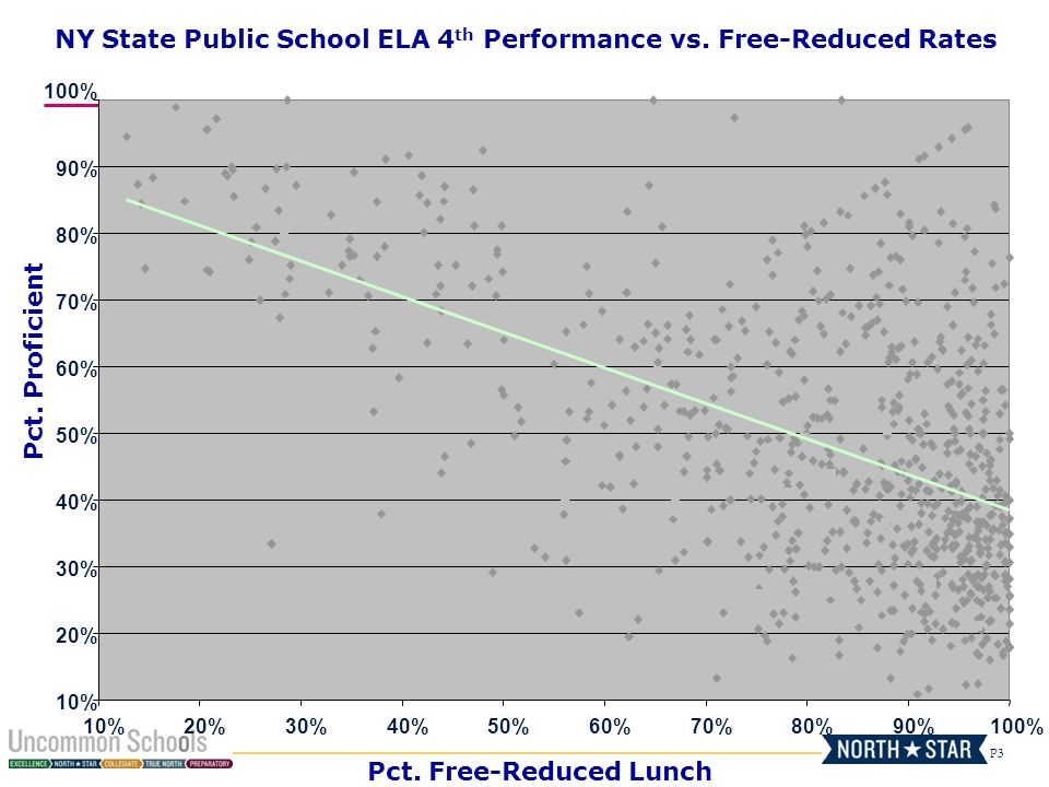 P3 10% 20% 30% 40% 50% 60% 70% 80% 90% 100% 10%20%30%40%50%60%70%80%90%100% Pct. Free-Reduced Lunch Pct. Proficient NY State Public School ELA 4 th Pe