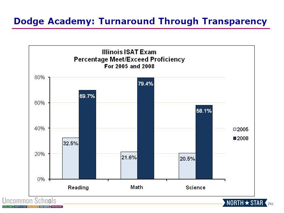 P61 Dodge Academy: Turnaround Through Transparency