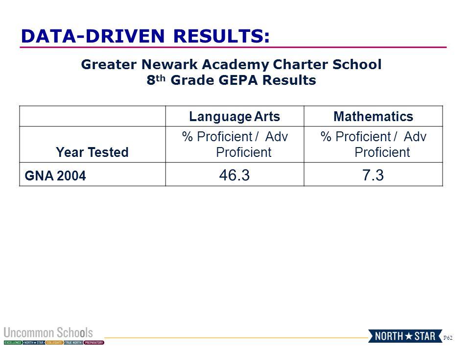 P62 Greater Newark Academy Charter School 8 th Grade GEPA Results Language ArtsMathematics Year Tested % Proficient / Adv Proficient GNA 2004 46.37.3