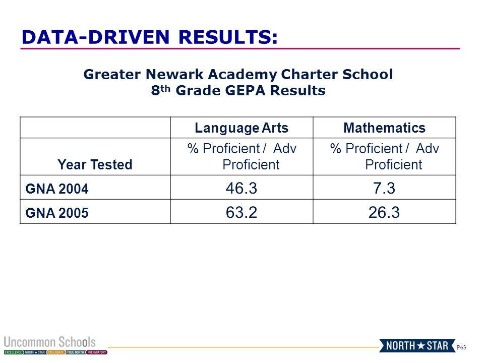 P63 Greater Newark Academy Charter School 8 th Grade GEPA Results Language ArtsMathematics Year Tested % Proficient / Adv Proficient GNA 2004 46.37.3