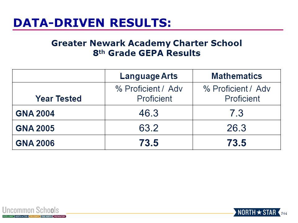 P64 Greater Newark Academy Charter School 8 th Grade GEPA Results Language ArtsMathematics Year Tested % Proficient / Adv Proficient GNA 2004 46.37.3