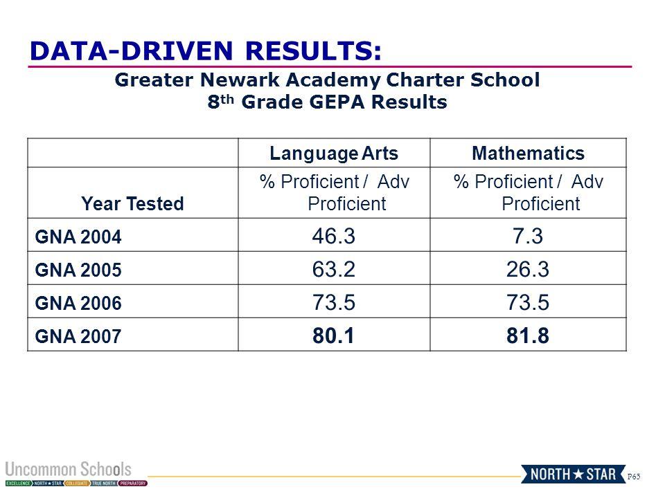 P65 Greater Newark Academy Charter School 8 th Grade GEPA Results Language ArtsMathematics Year Tested % Proficient / Adv Proficient GNA 2004 46.37.3