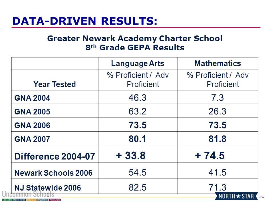 P66 Greater Newark Academy Charter School 8 th Grade GEPA Results Language ArtsMathematics Year Tested % Proficient / Adv Proficient GNA 2004 46.37.3