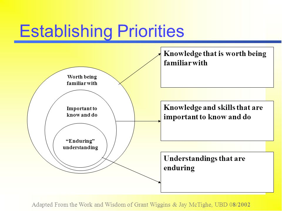 Adapted From the Work and Wisdom of Grant Wiggins & Jay McTighe, UBD 08/2002 Establishing Priorities Worth being familiar with Important to know and d