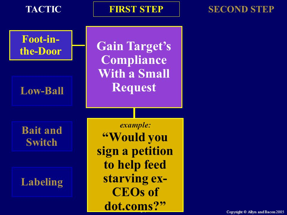 Copyright © Allyn and Bacon 2005 54 Gain Target's Compliance With a Small Request Foot-in- the-Door FIRST STEP SECOND STEP Low-Ball Bait and Switch La