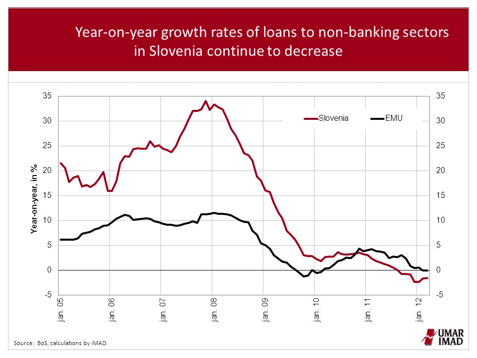 The rapid deterioration of the quality of banks` assets continues and banks are increasingly creating provisions and impairments Source: BoS, calculations by IMAD.