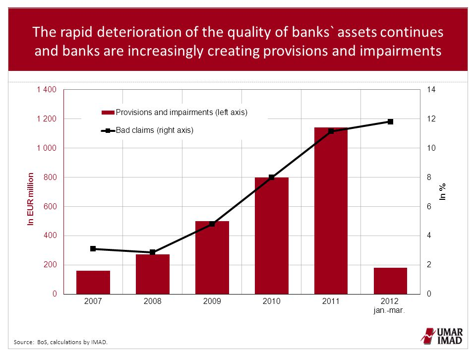 The rapid deterioration of the quality of banks` assets continues and banks are increasingly creating provisions and impairments Source: BoS, calculat