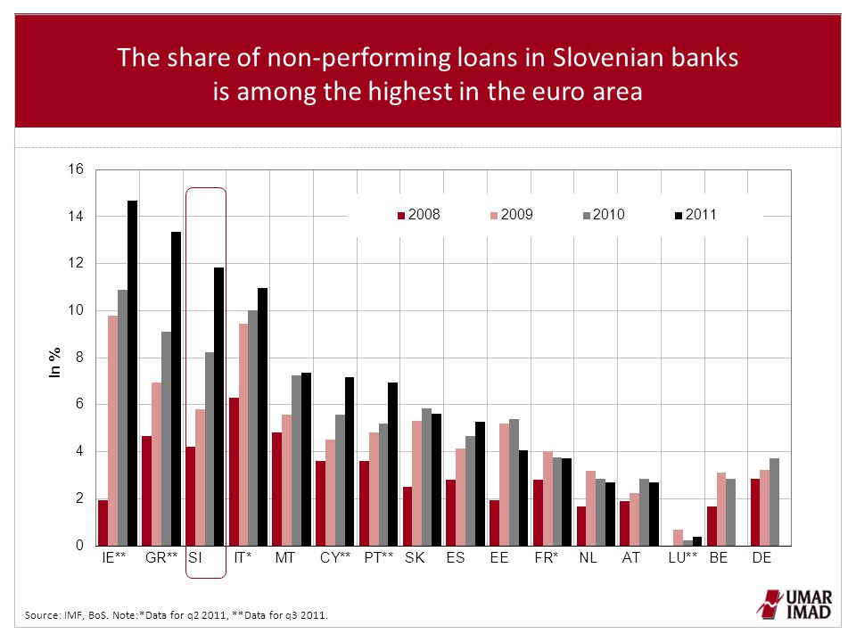 Capital adequacy (TIER 1) of Slovenian banks is among the lowest in the euro area and didn't strengthen during the financial crisis Surce: IMF, BoS.