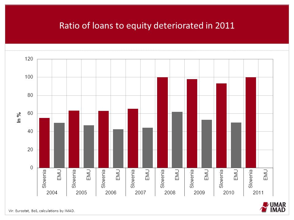 Ratio of loans to equity deteriorated in 2011 Vir: Eurostat, BoS, calculations by IMAD.