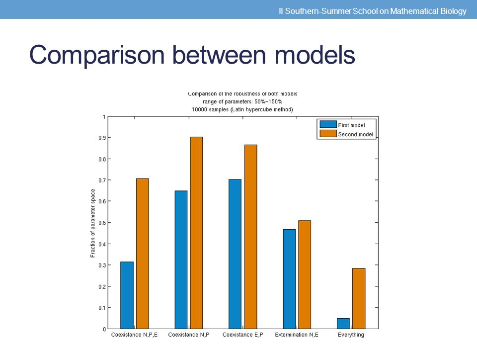 Comparison between models II Southern-Summer School on Mathematical Biology