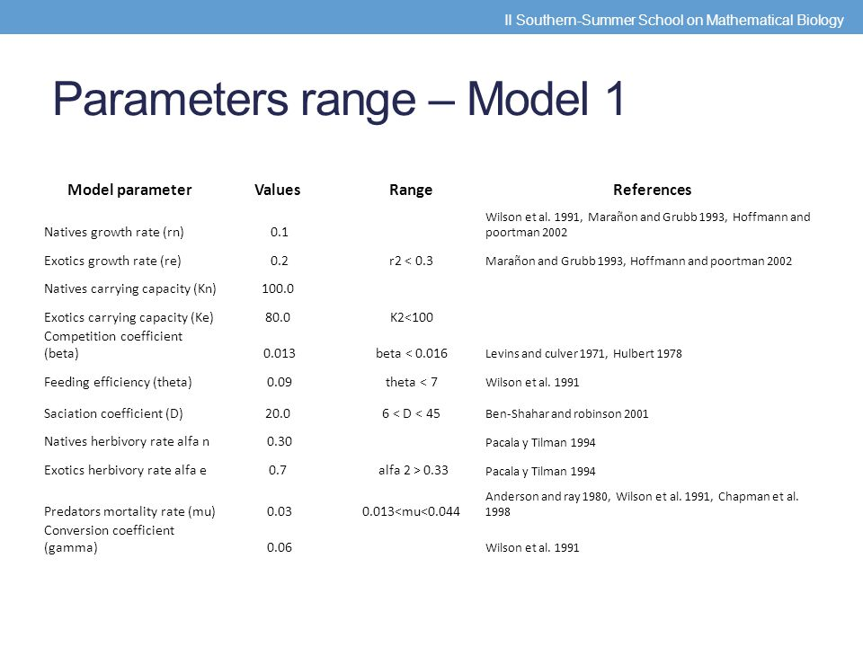 Parameters range – Model 1 Model parameterValuesRangeReferences Natives growth rate (rn) 0.1 Wilson et al.