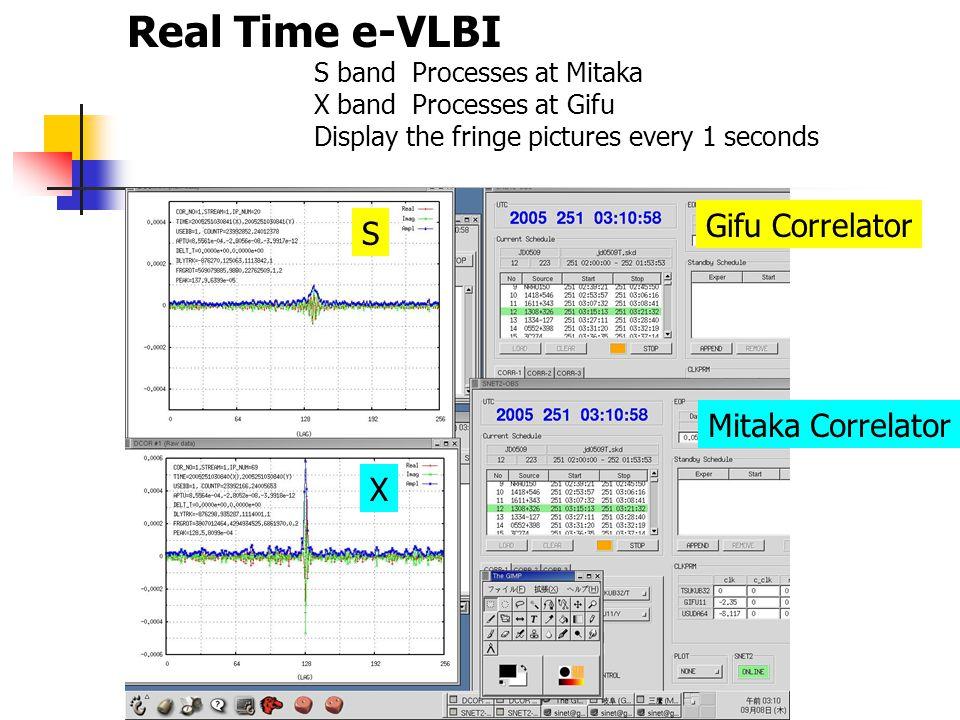 Real Time e-VLBI S band Processes at Mitaka X band Processes at Gifu Display the fringe pictures every 1 seconds S X Gifu Correlator Mitaka Correlator