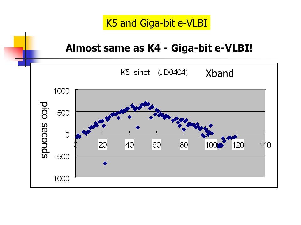Almost same as K4 - Giga-bit e-VLBI! K5 and Giga-bit e-VLBI Xband pico-seconds