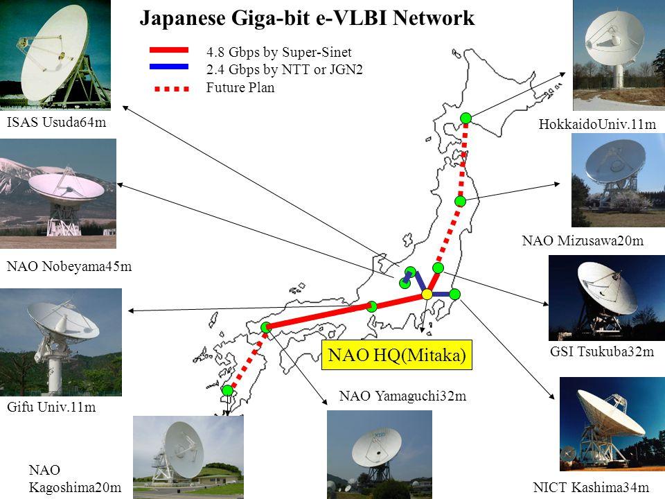 NAO Nobeyama45m Gifu Univ.11m 4.8 Gbps by Super-Sinet 2.4 Gbps by NTT or JGN2 Future Plan HokkaidoUniv.11m NAO Yamaguchi32m NAO Mizusawa20m NAO Kagoshima20m Japanese Giga-bit e-VLBI Network GSI Tsukuba32m NICT Kashima34m ISAS Usuda64m NAO HQ(Mitaka)