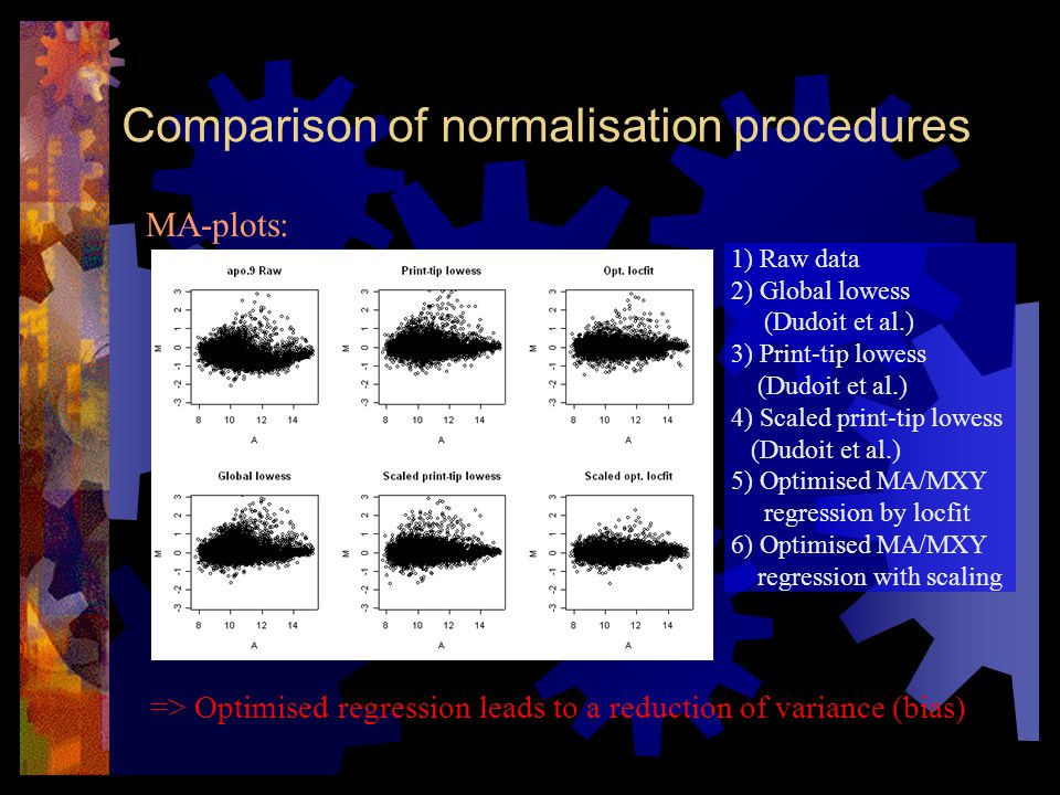 Comparison II: Spatial distribution => Not optimally normalised data show spatial bias MXY-plots can indicate spatial bias MXY-plots: