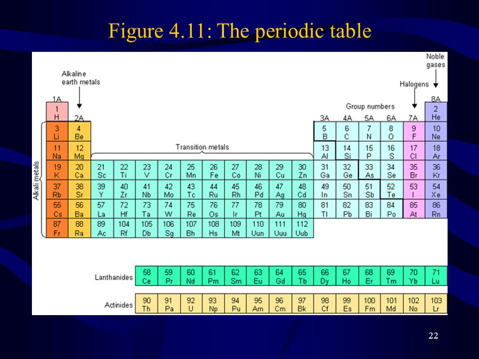22 Figure 4.11: The periodic table