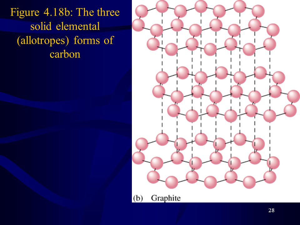 28 Figure 4.18b: The three solid elemental (allotropes) forms of carbon