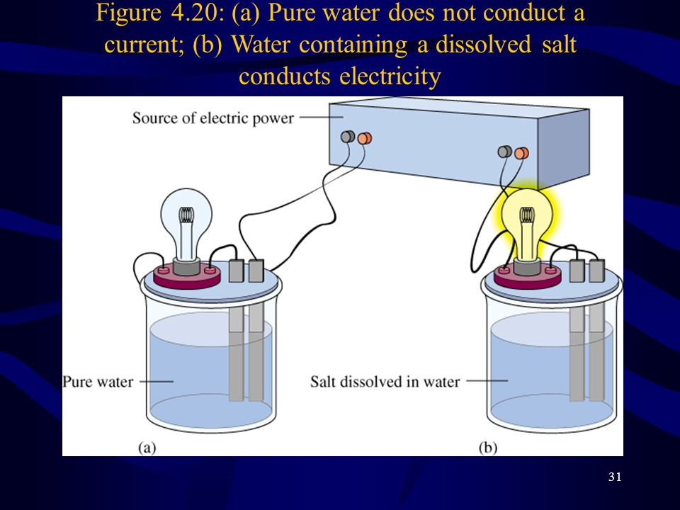 31 Figure 4.20: (a) Pure water does not conduct a current; (b) Water containing a dissolved salt conducts electricity