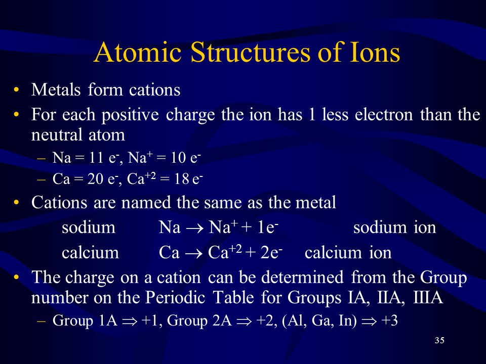 35 Atomic Structures of Ions Metals form cations For each positive charge the ion has 1 less electron than the neutral atom –Na = 11 e -, Na + = 10 e - –Ca = 20 e -, Ca +2 = 18 e - Cations are named the same as the metal sodiumNa  Na + + 1e - sodium ion calciumCa  Ca +2 + 2e - calcium ion The charge on a cation can be determined from the Group number on the Periodic Table for Groups IA, IIA, IIIA –Group 1A  +1, Group 2A  +2, (Al, Ga, In)  +3