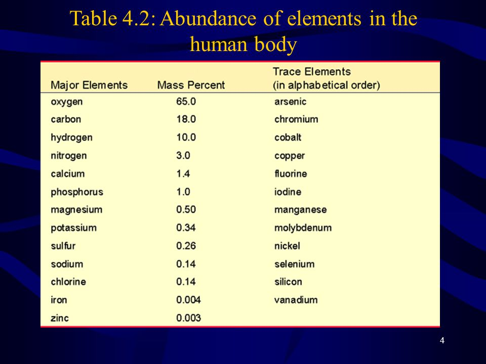 4 Table 4.2: Abundance of elements in the human body
