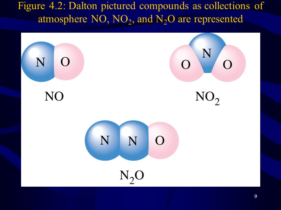 9 Figure 4.2: Dalton pictured compounds as collections of atmosphere NO, NO 2, and N 2 O are represented