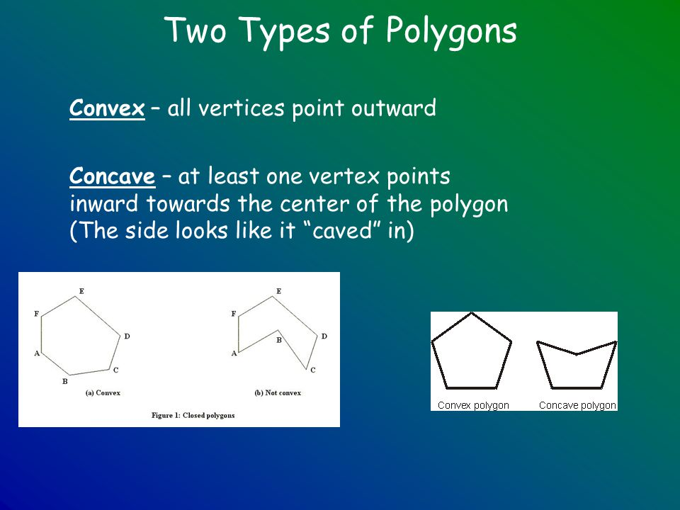 Two Types of Polygons Convex – all vertices point outward Concave – at least one vertex points inward towards the center of the polygon (The side look
