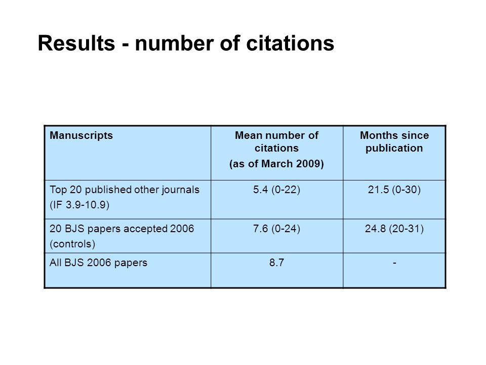 ManuscriptsMean number of citations (as of March 2009) Months since publication Top 20 published other journals (IF 3.9-10.9) 5.4 (0-22)21.5 (0-30) 20 BJS papers accepted 2006 (controls) 7.6 (0-24)24.8 (20-31) All BJS 2006 papers8.7- Results - number of citations