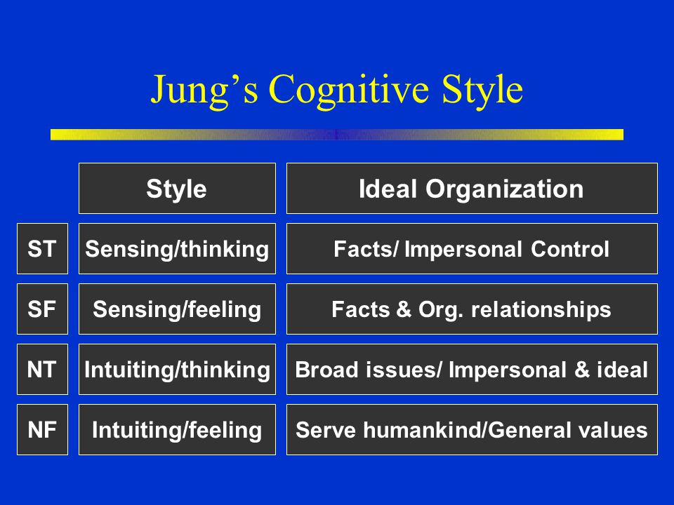 Jung's Cognitive Style Style Sensing/thinking Sensing/feeling Intuiting/thinking Intuiting/feeling Ideal Organization Facts/ Impersonal Control Facts
