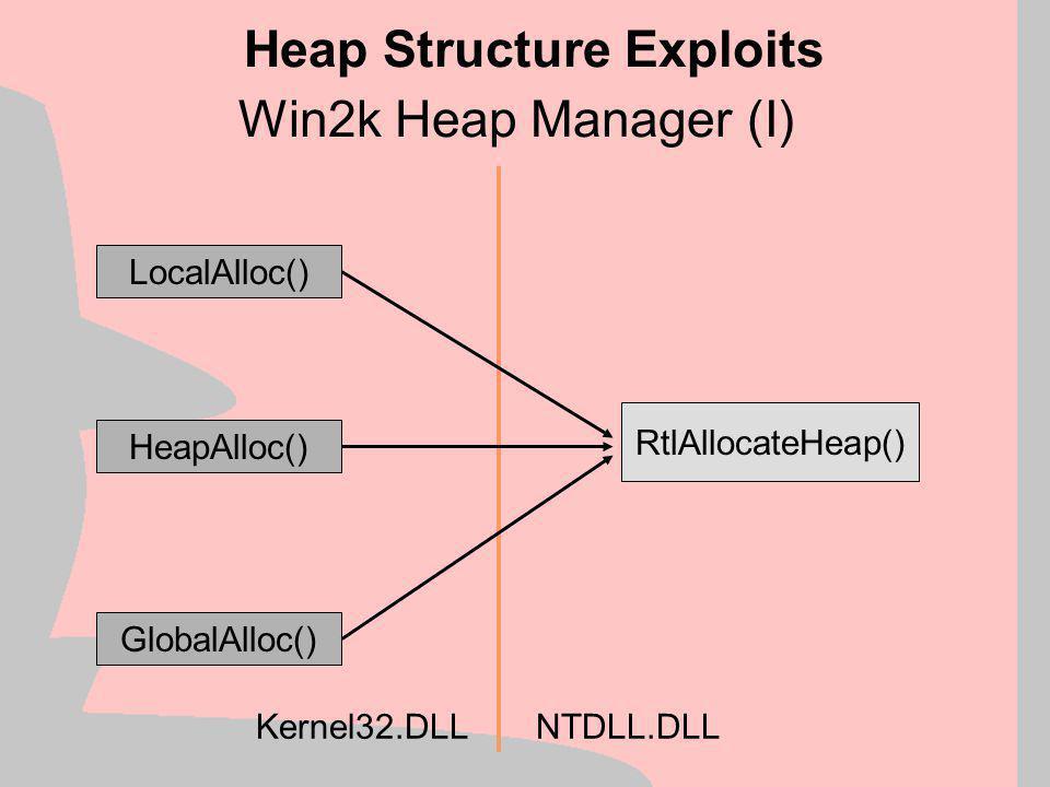 Win32 heap management model Heap Structure Exploit Generalities Physical Memory Kernel-level Virtual Memory Manager Kernel Mode Virtual Memory API NT Heap Memory API Libc Heap Management API Application Code Customized Heap implementation User Mode