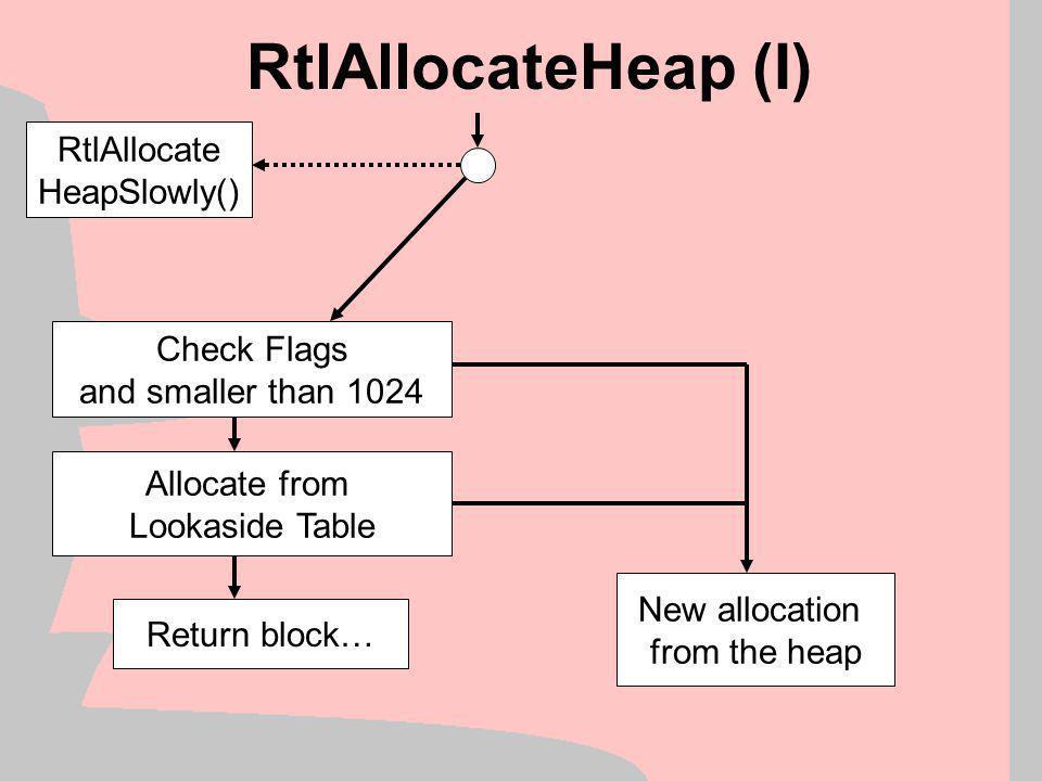 Win2k Heap Manager (I) Heap Structure Exploits LocalAlloc() HeapAlloc() GlobalAlloc() RtlAllocateHeap() Kernel32.DLLNTDLL.DLL
