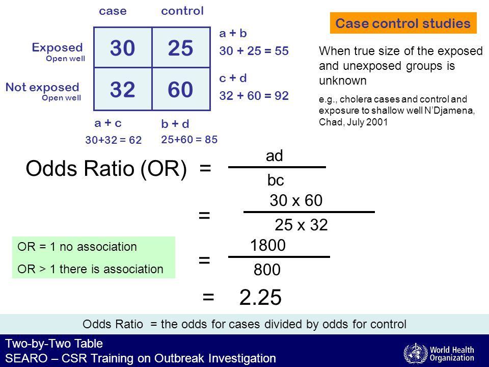 Two-by-Two Table SEARO – CSR Training on Outbreak Investigation Odds Ratio = the odds for cases divided by odds for control = 2.25 Case control studies Exposed Not exposed 3025 3260 controlcase b + d a + c c + d a + b 30 + 25 = 55 32 + 60 = 92 30+32 = 62 25+60 = 85 When true size of the exposed and unexposed groups is unknown e.g., cholera cases and control and exposure to shallow well N'Djamena, Chad, July 2001 Odds Ratio (OR) = bc ad = 25 x 32 30 x 60 = 800 1800 OR = 1 no association OR > 1 there is association Open well