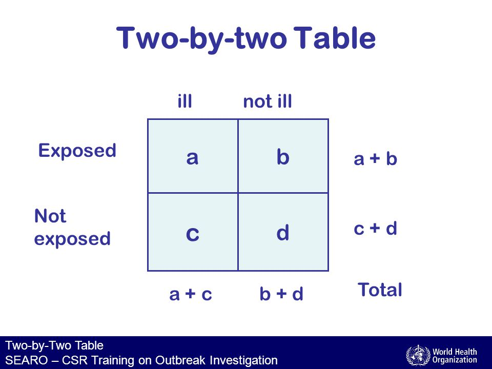 Two-by-Two Table SEARO – CSR Training on Outbreak Investigation The legend a = ill and exposed b = well and exposed d = well and not exposed c = ill and not exposed exposed not exposed not illill ab dc