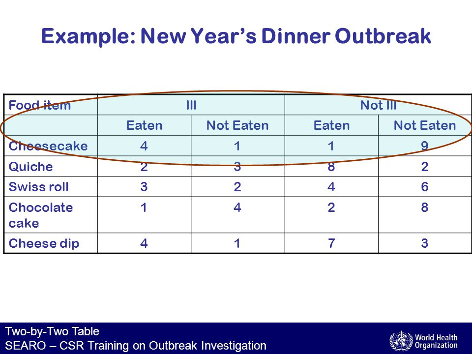 Two-by-Two Table SEARO – CSR Training on Outbreak Investigation Food itemIllNot Ill EatenNot EatenEatenNot Eaten Cheesecake4119 Eat cheesecake Did not eat cheesecake 41 19 not illill 15 b + da + c c + d a + b4 + 1 = 5 1 + 9 = 10 4 + 1 = 51 + 9 = 10 Total