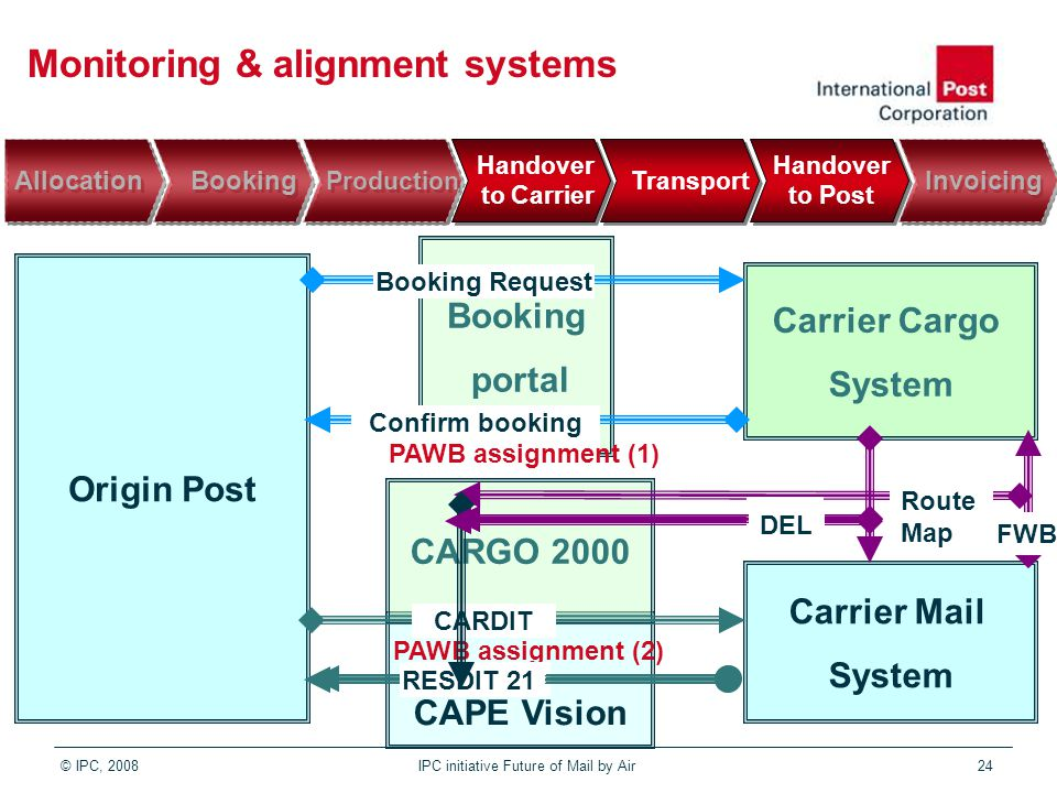 © IPC, 2008IPC initiative Future of Mail by Air 24 Monitoring & alignment systems Origin Post Carrier Cargo System Carrier Mail System Booking portal