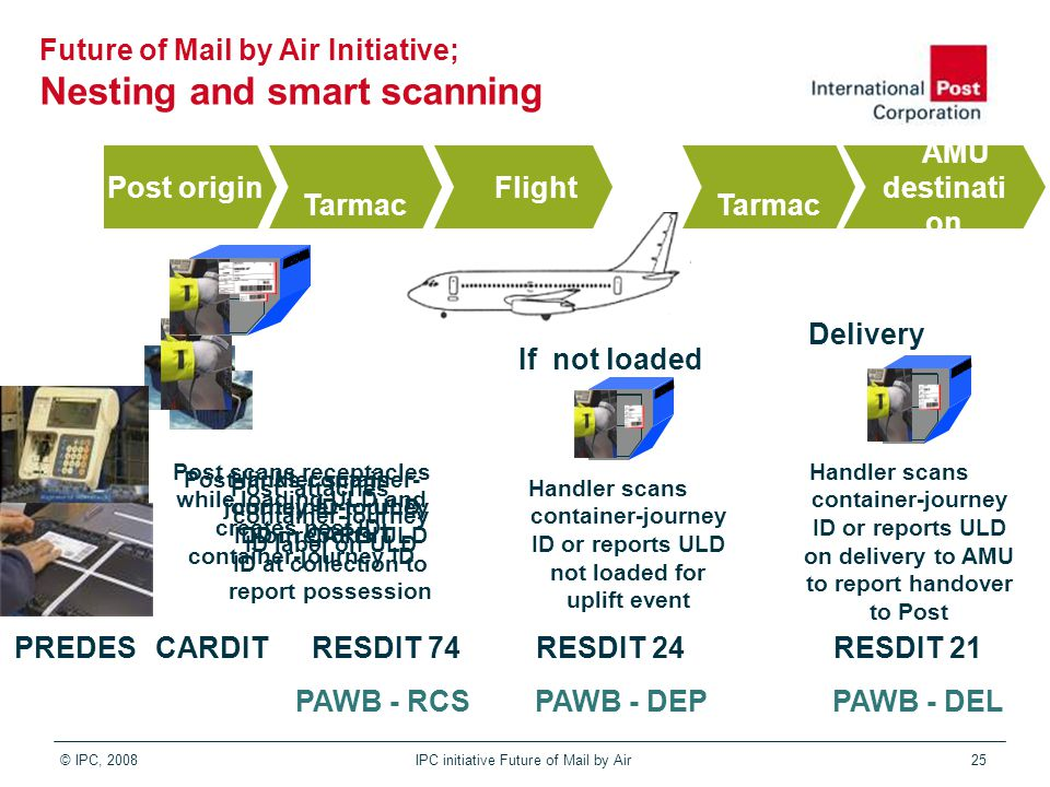 © IPC, 2008IPC initiative Future of Mail by Air 25 PREDESCARDIT RESDIT 74RESDIT 24 If not loaded Future of Mail by Air Initiative; Nesting and smart scanning Delivery RESDIT 21 PAWB - RCS PAWB - DEP PAWB - DEL Tarmac Flight AMU destinati on Post origin Post scans receptacles while loading ULD and creates nest ID: container-journey ID Handler scans container-journey ID or reports ULD ID at collection to report possession Post attaches container-journey ID label on ULD Handler scans container-journey ID or reports ULD not loaded for uplift event Handler scans container-journey ID or reports ULD on delivery to AMU to report handover to Post Post links container- journey ID to ULD ID in CARDIT