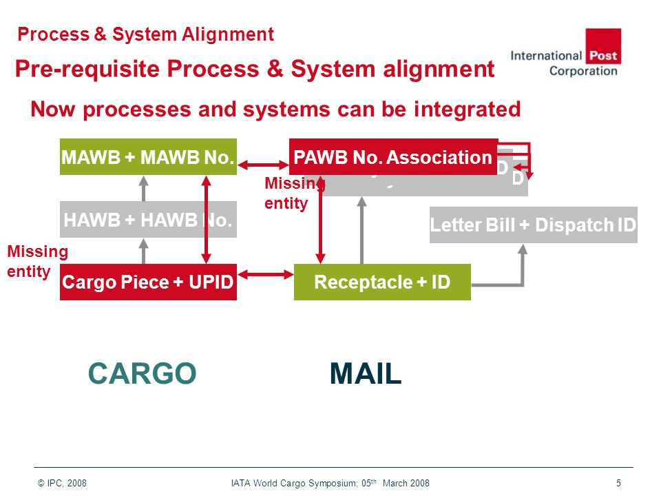 © IPC, 2008 IATA World Cargo Symposium, 05 th March 20085 Pre-requisite Process & System alignment Link the common entity in all business processes Delivery Bill + Cons.