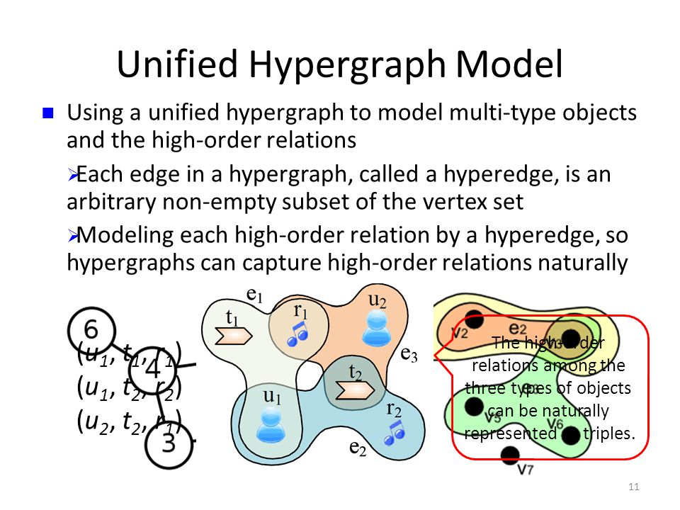 Unified Hypergraph Model Using a unified hypergraph to model multi-type objects and the high-order relations  Each edge in a hypergraph, called a hyperedge, is an arbitrary non-empty subset of the vertex set  Modeling each high-order relation by a hyperedge, so hypergraphs can capture high-order relations naturally 11 (u 1, t 1, r 1 ) (u 1, t 2, r 2 ) (u 2, t 2, r 1 ) The high-order relations among the three types of objects can be naturally represented as triples.
