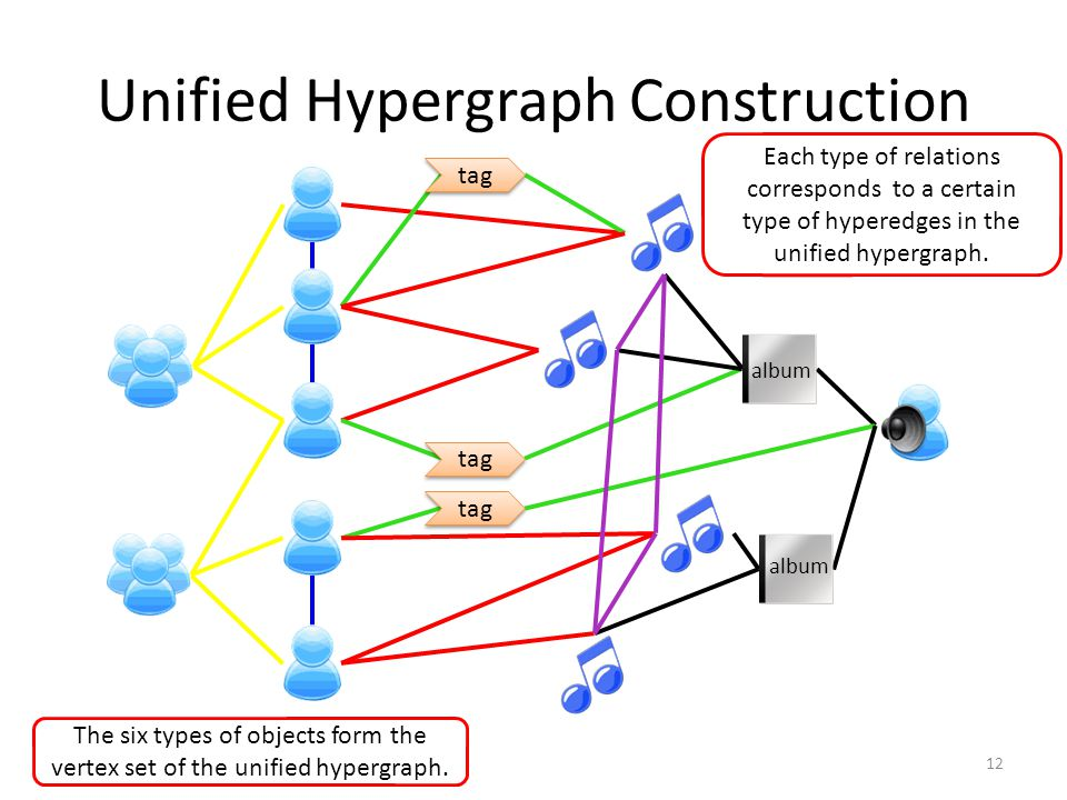 Unified Hypergraph Construction 12 The six types of objects form the vertex set of the unified hypergraph.