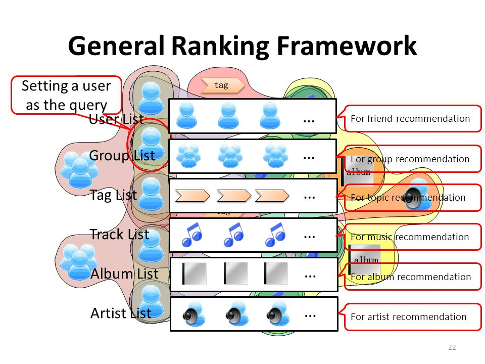 General Ranking Framework 22 Setting a user as the query … User List … Group List … Tag List … Track List … Album List … Artist List For friend recommendation For artist recommendation For group recommendation For album recommendation For topic recommendation For music recommendation