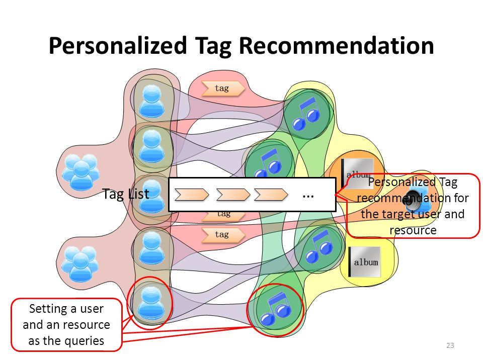 Personalized Tag Recommendation 23 Setting a user and an resource as the queries … Tag List Personalized Tag recommendation for the target user and resource