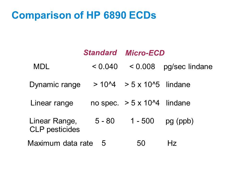 Comparison of HP 6890 ECDs Standard < 0.040 > 10^4 no spec. 5 - 80 5 Micro-ECD < 0.008 > 5 x 10^5 > 5 x 10^4 1 - 500 50 pg/sec lindane lindane pg (ppb
