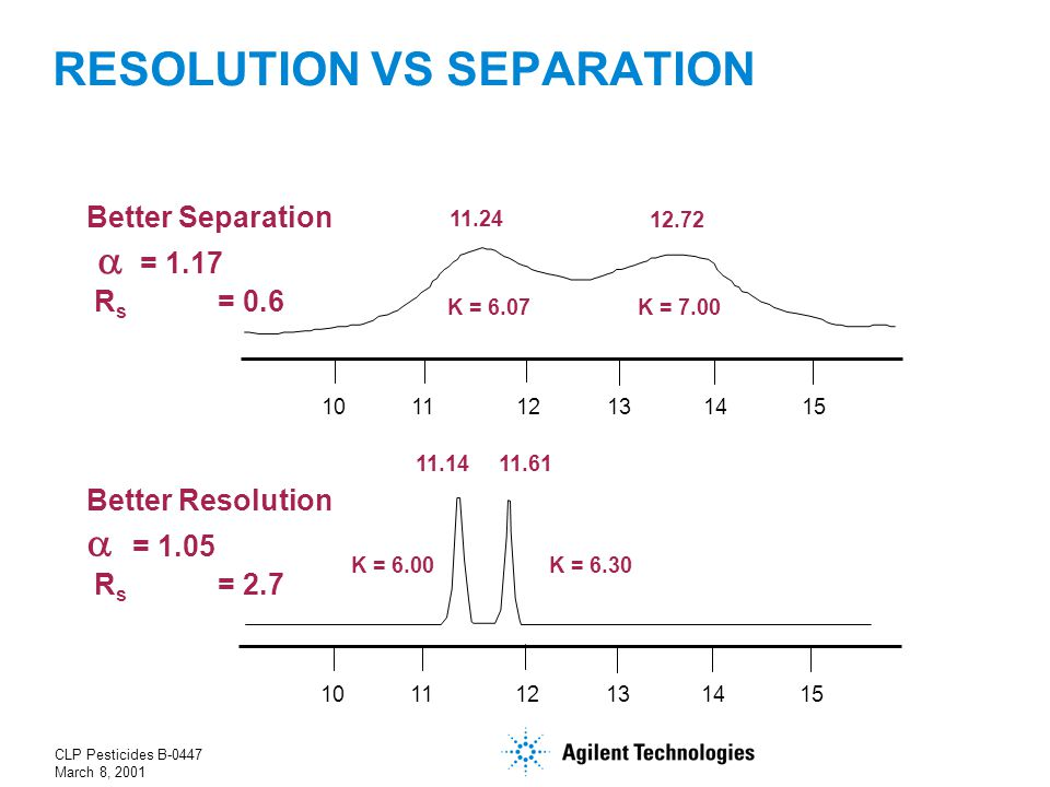 CLP Pesticides B-0447 March 8, 2001 101112131415 101112131415 11.24 12.72 11.6111.14 Better Separation  = 1.17 R s = 0.6 Better Resolution  = 1.05 R s = 2.7 K = 7.00K = 6.07 K = 6.00K = 6.30 RESOLUTION VS SEPARATION