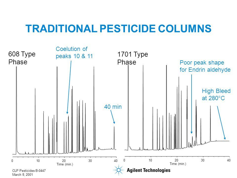 CLP Pesticides B-0447 March 8, 2001 TRADITIONAL PESTICIDE COLUMNS