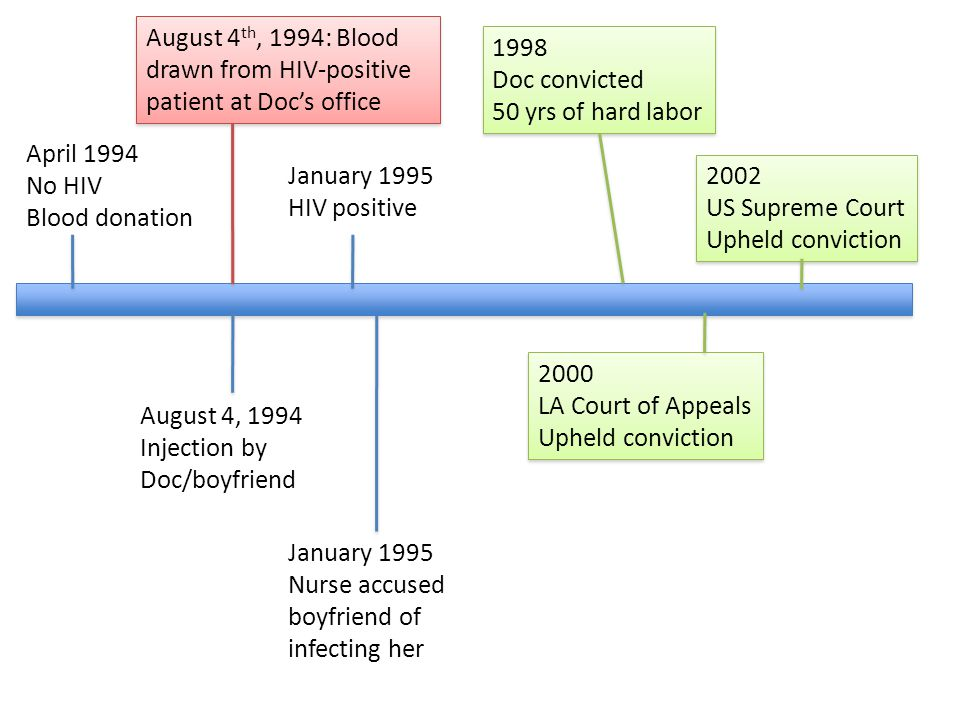 April 1994 No HIV Blood donation August 4, 1994 Injection by Doc/boyfriend January 1995 HIV positive January 1995 Nurse accused boyfriend of infecting