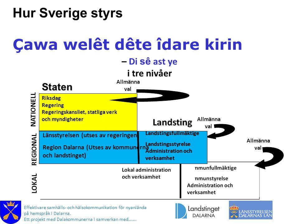 Hur Sverige styrs Çawa welêt dête îdare kirin – Di sê ast ye i tre nivåer Allmänna val REGIONAL Riksdag Regering Regeringskansliet, statliga verk och myndigheter Länsstyrelsen (utses av regeringen) Region Dalarna (Utses av kommunerna och landstinget) Landstingsfullmäktige Landstingsstyrelse Administration och verksamhet Staten Allmänna val NATIONELL Effektivare samhälls- och hälsokommunikation för nyanlända på hemspråk i Dalarna.