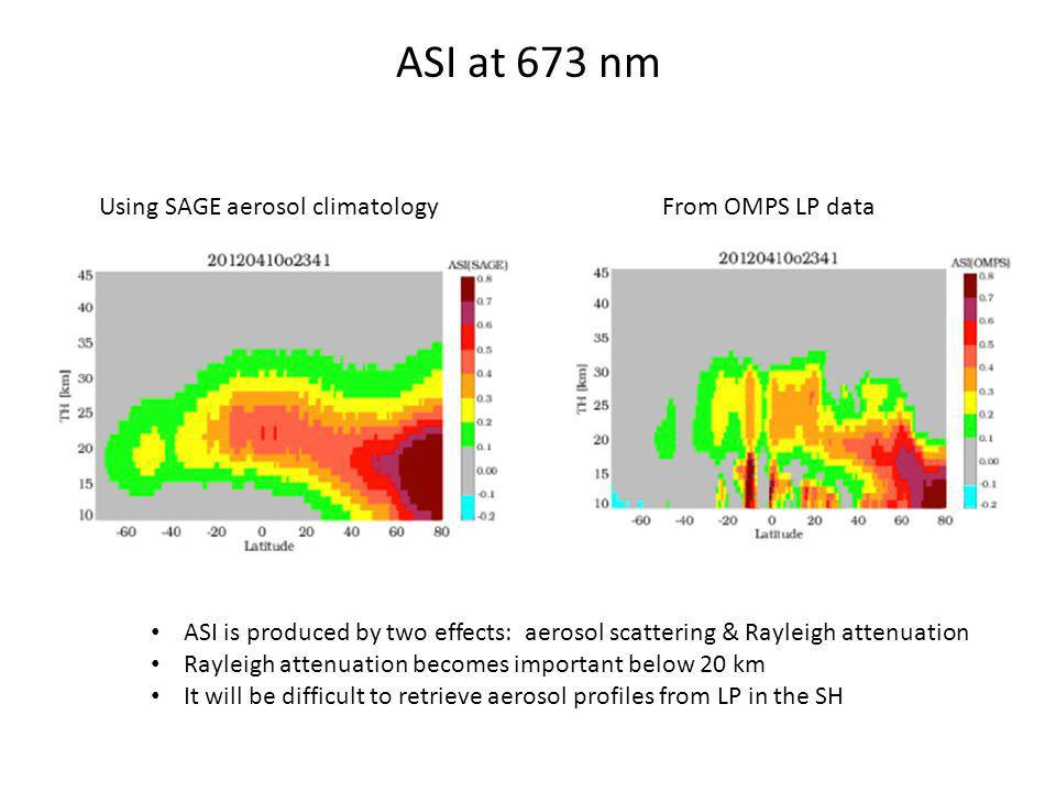 ASI at 673 nm Using SAGE aerosol climatologyFrom OMPS LP data ASI is produced by two effects: aerosol scattering & Rayleigh attenuation Rayleigh attenuation becomes important below 20 km It will be difficult to retrieve aerosol profiles from LP in the SH