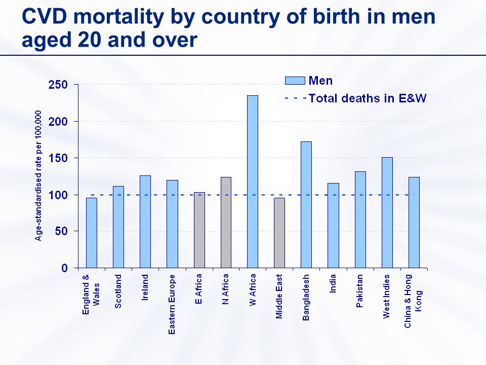 CVD mortality by country of birth in men aged 20 and over