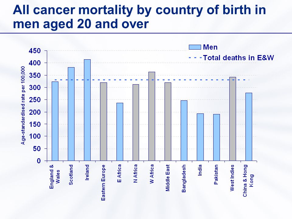 All cancer mortality by country of birth in men aged 20 and over
