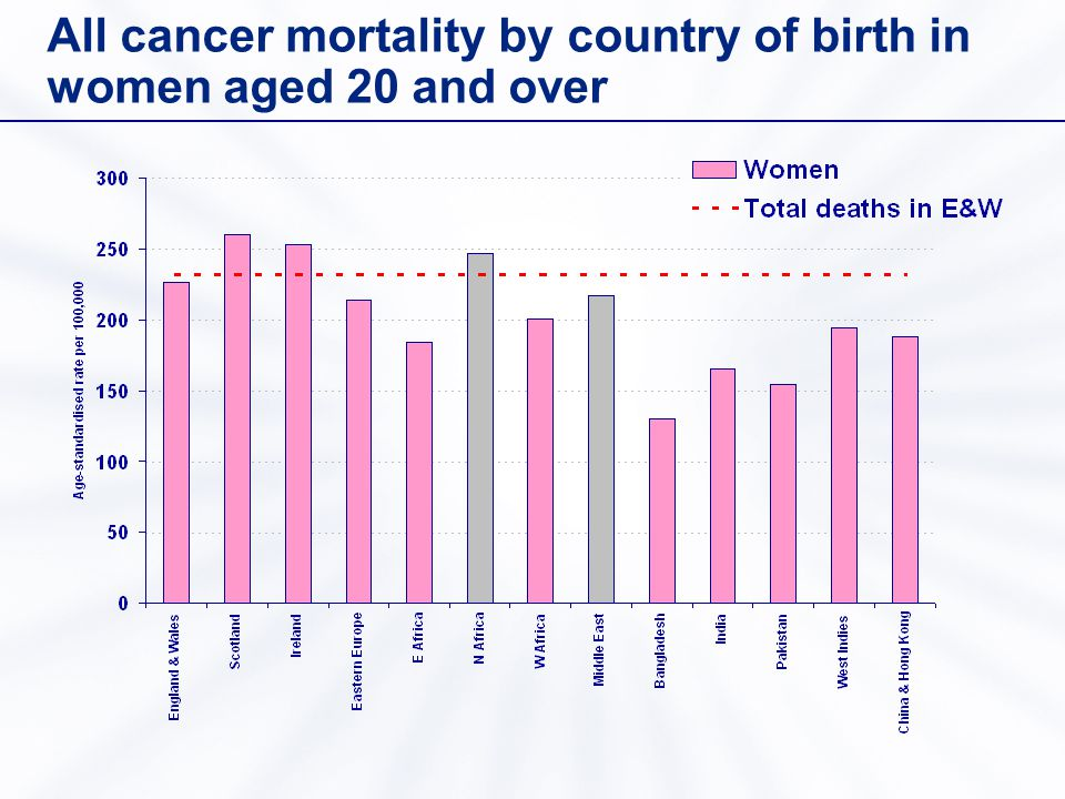 All cancer mortality by country of birth in women aged 20 and over