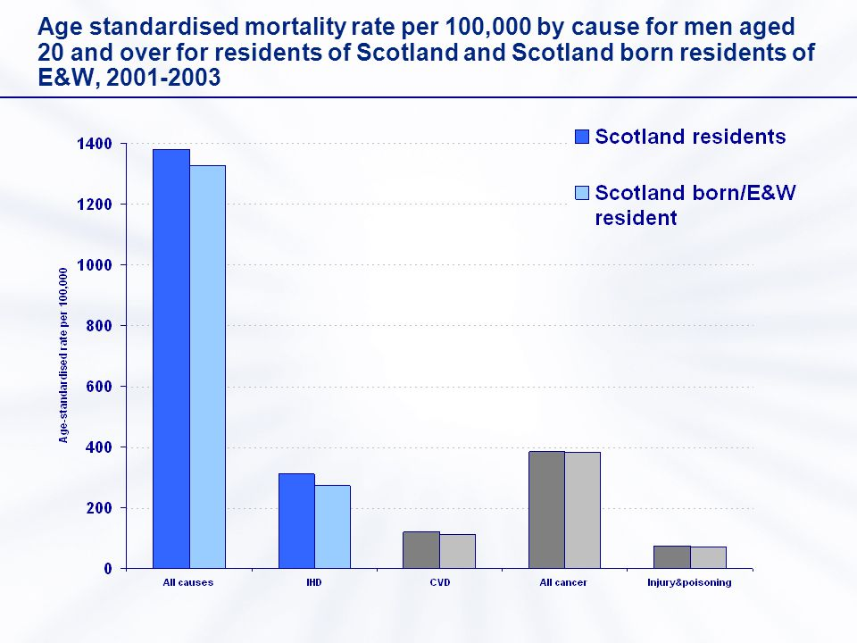 Age standardised mortality rate per 100,000 by cause for men aged 20 and over for residents of Scotland and Scotland born residents of E&W, 2001-2003